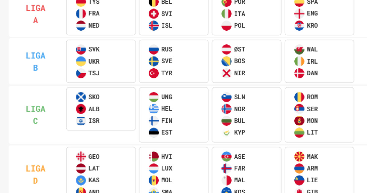 Regeln Nations League